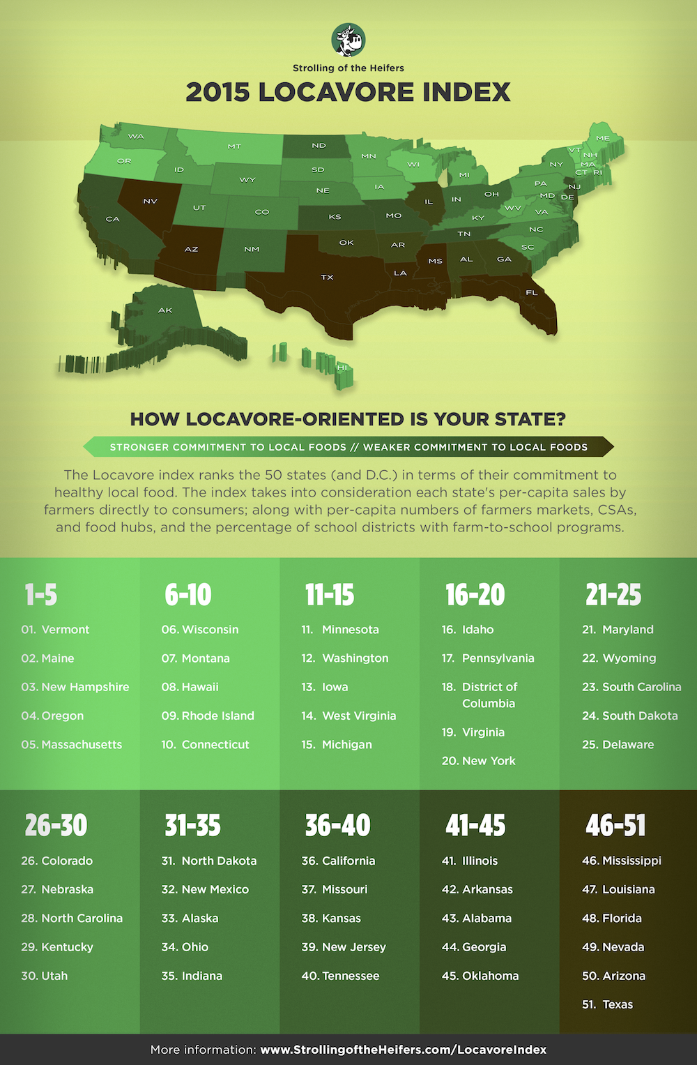 Locavore Index 2015 infographic